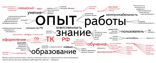 Требования к соискателям согласно Яндекс статистике